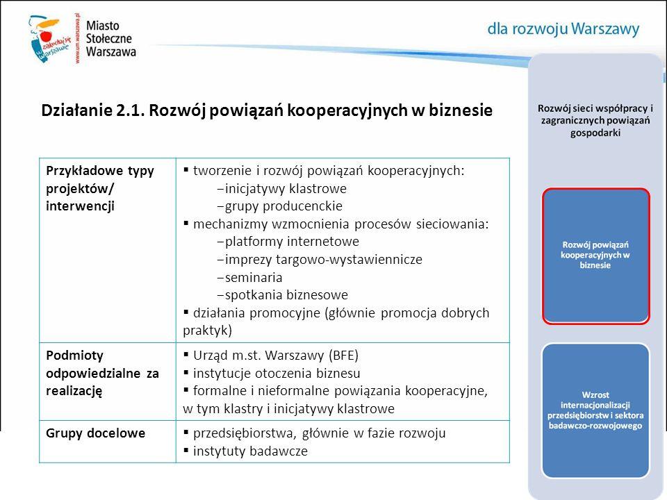 Działanie 2.1. Rozwój powiązań kooperacyjnych w biznesie Przykładowe typy projektów/ interwencji  tworzenie i rozwój powiązań kooperacyjnych: - inicj