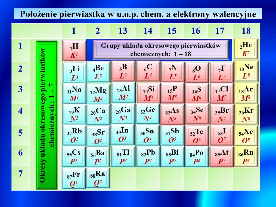 Położenie pierwiastka w u.o.p. chem. a elektrony walencyjne 12131415161718 1 2 3 4 5 6 7 1HK11HK1 3 Li L 1 2 He K 2 11 Na M 1 19 K N 1 37 Rb O 1 55 Cs
