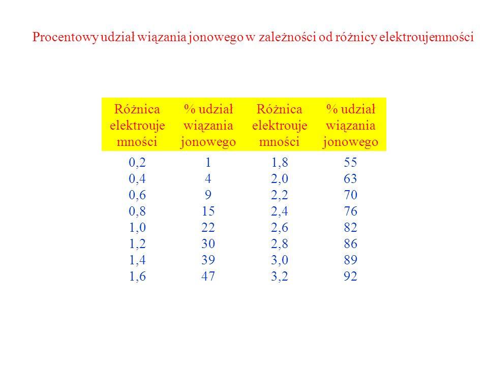 Procentowy udział wiązania jonowego w zależności od różnicy elektroujemności Różnica elektrouje mności % udział wiązania jonowego Różnica elektrouje mności % udział wiązania jonowego 0,2 0,4 0,6 0,8 1,0 1,2 1,4 1,6 1 4 9 15 22 30 39 47 1,8 2,0 2,2 2,4 2,6 2,8 3,0 3,2 55 63 70 76 82 86 89 92