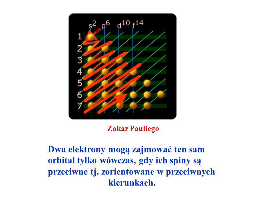 Zakaz Pauliego Dwa elektrony mogą zajmować ten sam orbital tylko wówczas, gdy ich spiny są przeciwne tj.