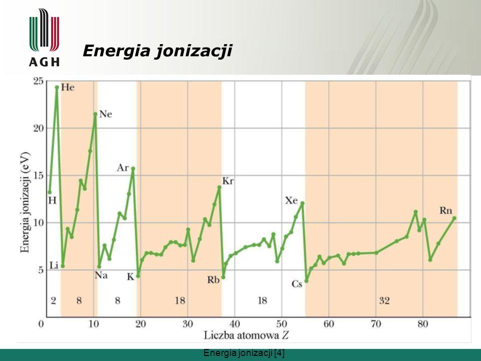 Energia jonizacji Energia jonizacji [4]