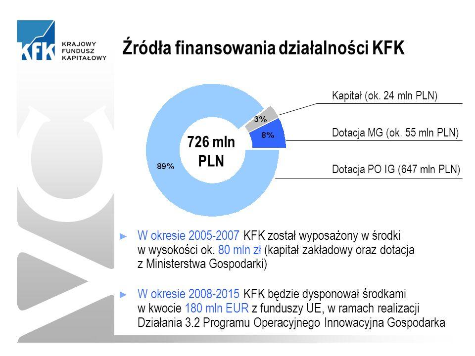 VC Źródła finansowania działalności KFK ► W okresie 2005-2007 KFK został wyposażony w środki w wysokości ok.