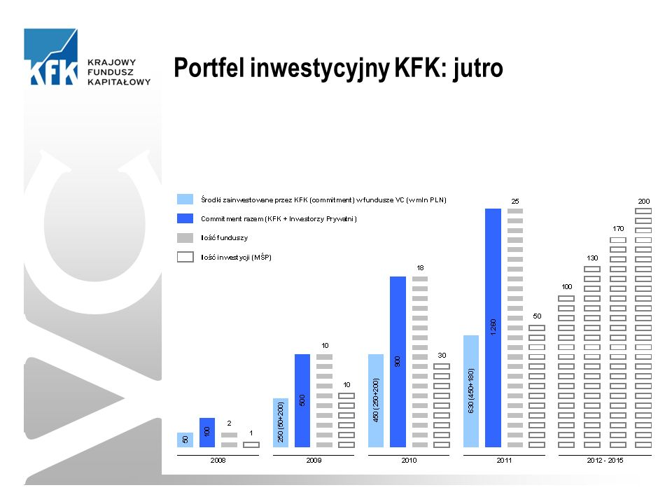 VC Portfel inwestycyjny KFK: jutro