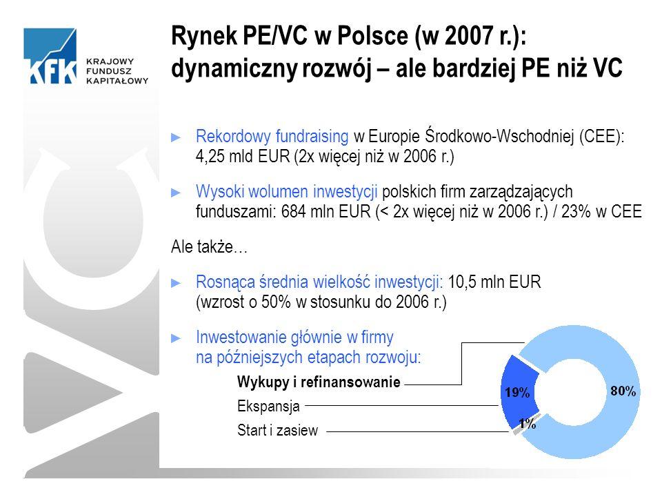► Rekordowy fundraising w Europie Środkowo-Wschodniej (CEE): 4,25 mld EUR (2x więcej niż w 2006 r.) ► Wysoki wolumen inwestycji polskich firm zarządzających funduszami: 684 mln EUR (< 2x więcej niż w 2006 r.) / 23% w CEE Ale także… ► Rosnąca średnia wielkość inwestycji: 10,5 mln EUR (wzrost o 50% w stosunku do 2006 r.) ► Inwestowanie głównie w firmy na późniejszych etapach rozwoju: Wykupy i refinansowanie Ekspansja Start i zasiew VC Rynek PE/VC w Polsce (w 2007 r.): dynamiczny rozwój – ale bardziej PE niż VC
