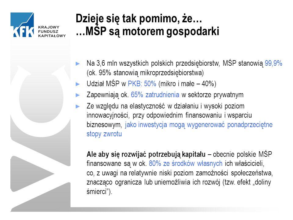 ► Na 3,6 mln wszystkich polskich przedsiębiorstw, MŚP stanowią 99,9% (ok.
