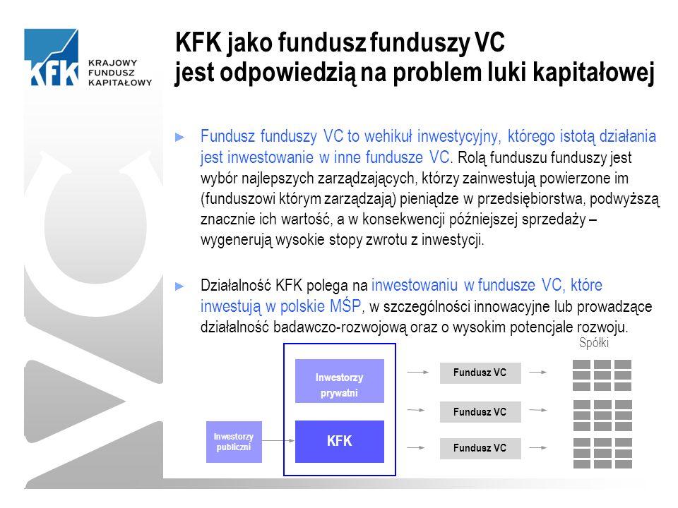 VC ► Fundusz funduszy VC to wehikuł inwestycyjny, którego istotą działania jest inwestowanie w inne fundusze VC.