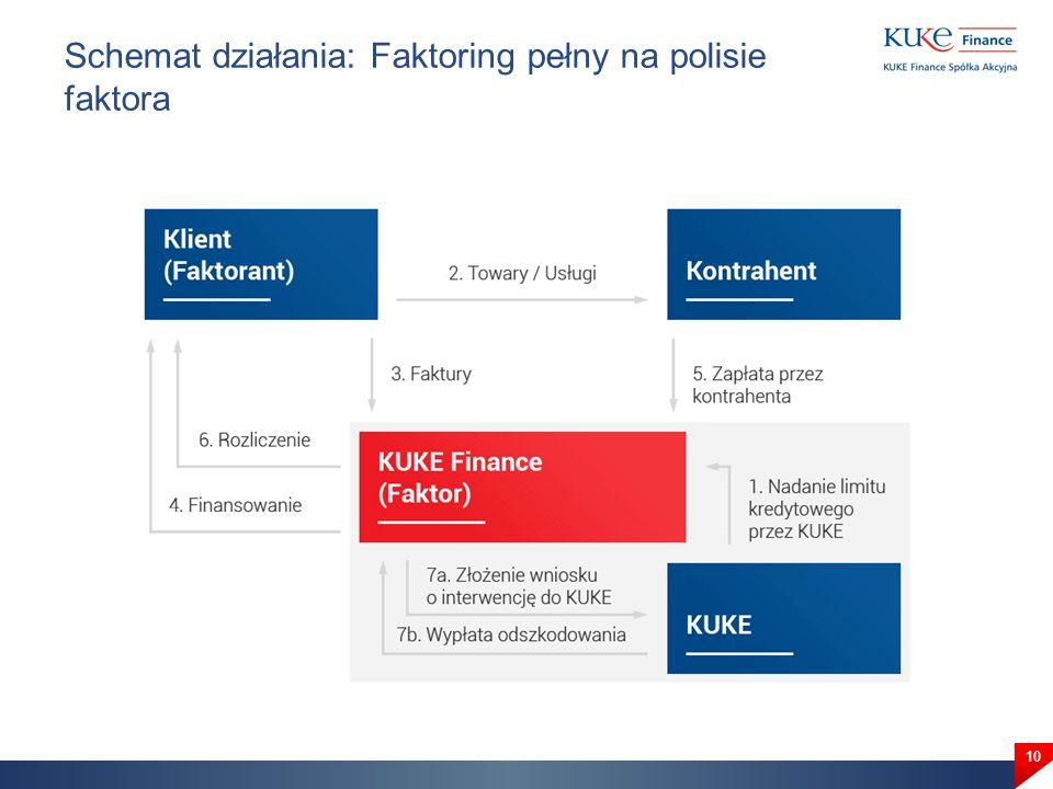 Schemat działania: Faktoring pełny na polisie faktora 10