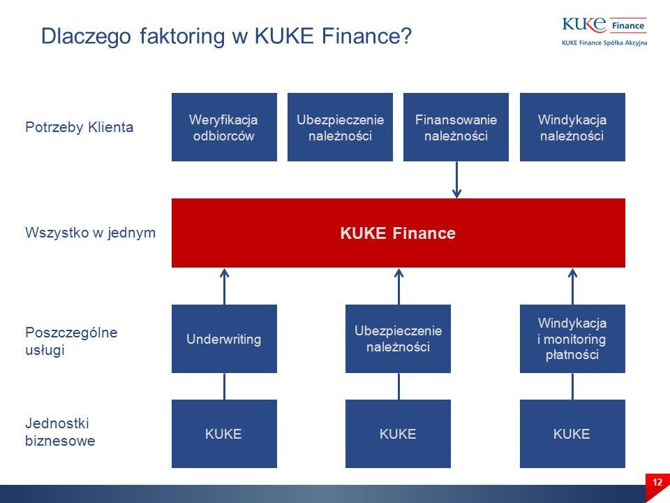 Dlaczego faktoring w KUKE Finance.