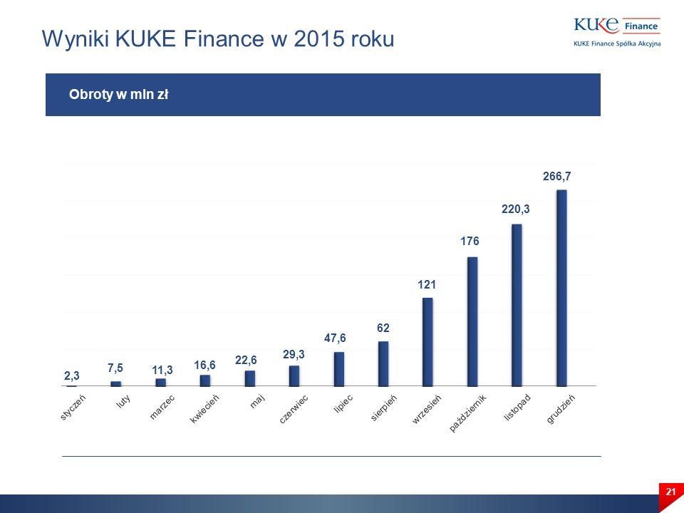 Wyniki KUKE Finance w 2015 roku 21 Obroty w mln zł