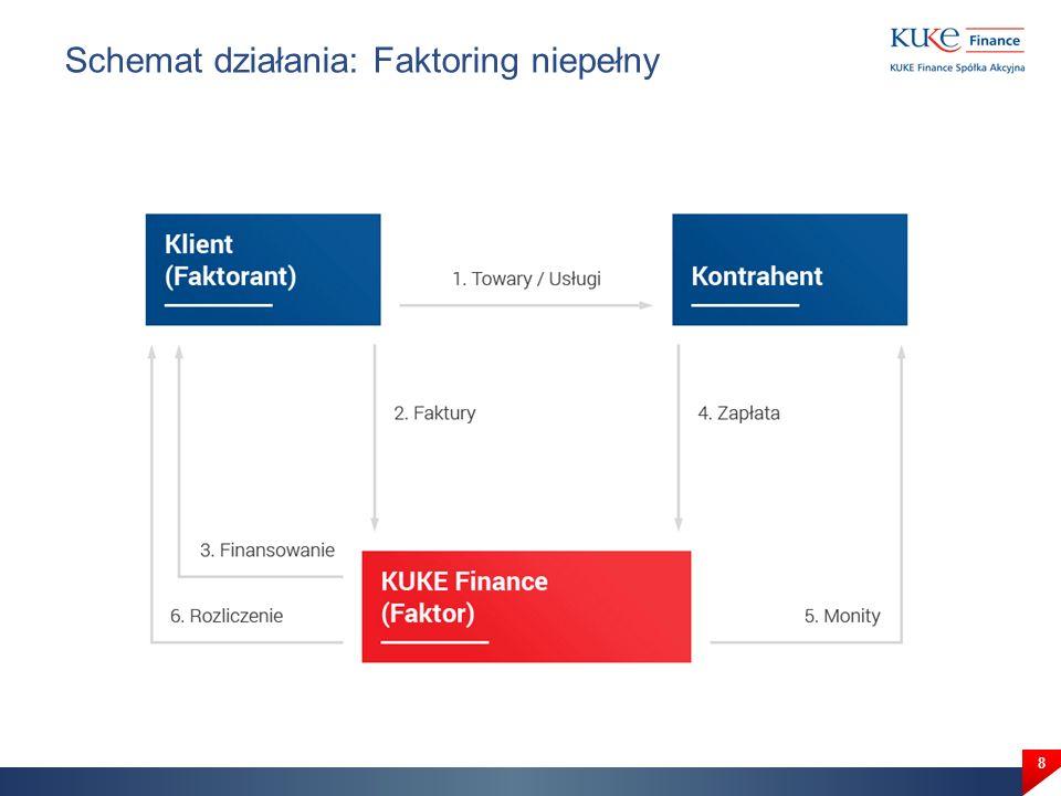 Schemat działania: Faktoring pełny za polisą Klienta w KUKE 9