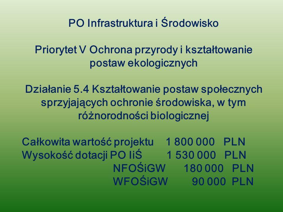 PO Infrastruktura i Środowisko Priorytet V Ochrona przyrody i kształtowanie postaw ekologicznych Działanie 5.4 Kształtowanie postaw społecznych sprzyjających ochronie środowiska, w tym różnorodności biologicznej Całkowita wartość projektu 1 800 000 PLN Wysokość dotacji PO IiŚ 1 530 000 PLN NFOŚiGW 180 000 PLN WFOŚiGW 90 000 PLN
