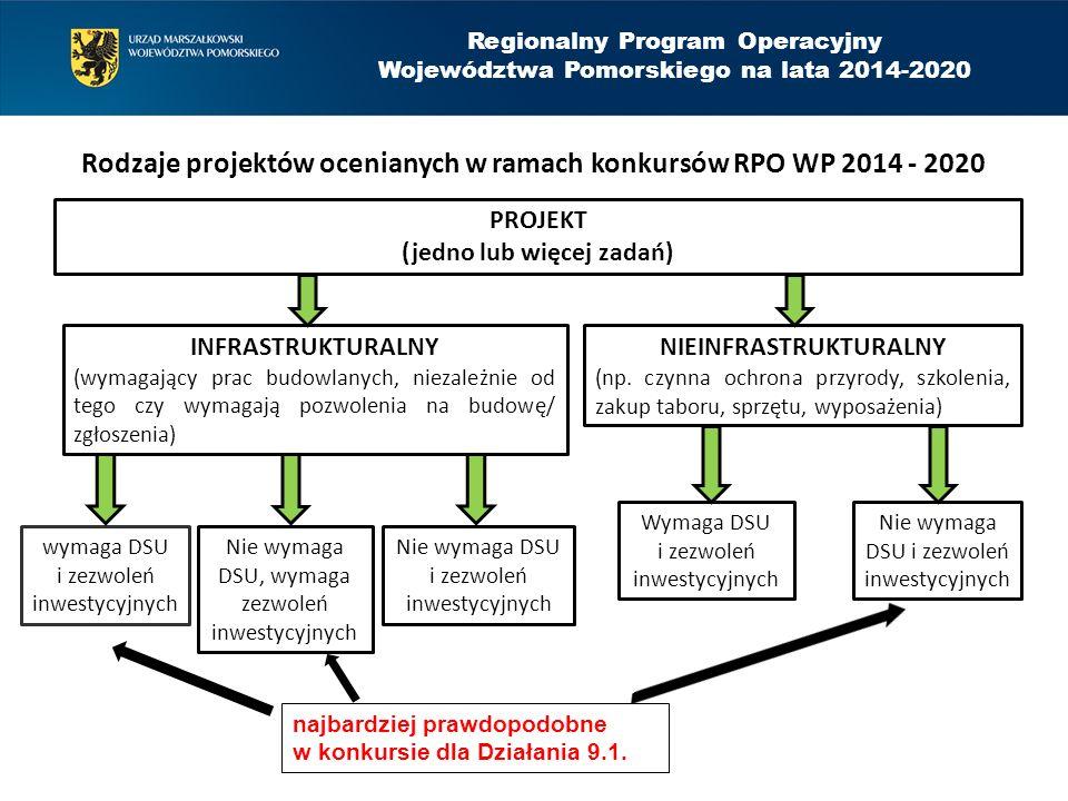 Regionalny Program Operacyjny Województwa Pomorskiego na lata 2014-2020 Rodzaje projektów ocenianych w ramach konkursów RPO WP 2014 - 2020 PROJEKT (je