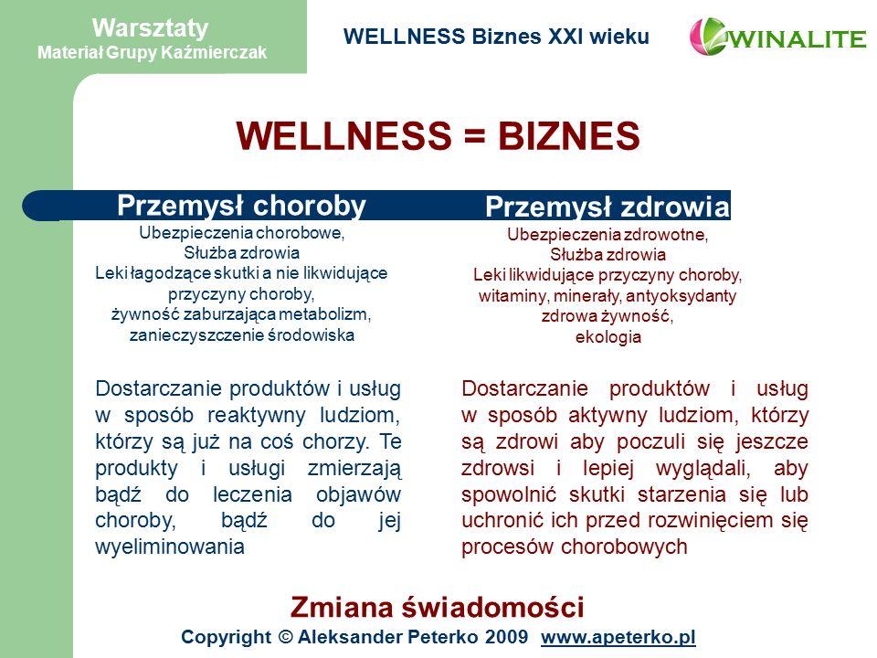 WELLNESS = BIZNES Przemysł choroby Ubezpieczenia chorobowe, Służba zdrowia Leki łagodzące skutki a nie likwidujące przyczyny choroby, żywność zaburzająca metabolizm, zanieczyszczenie środowiska Przemysł zdrowia Ubezpieczenia zdrowotne, Służba zdrowia Leki likwidujące przyczyny choroby, witaminy, minerały, antyoksydanty zdrowa żywność, ekologia Zmiana świadomości Dostarczanie produktów i usług w sposób reaktywny ludziom, którzy są już na coś chorzy.