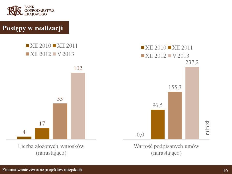 Finansowanie zwrotne projektów miejskich 10 Postępy w realizacji mln zł