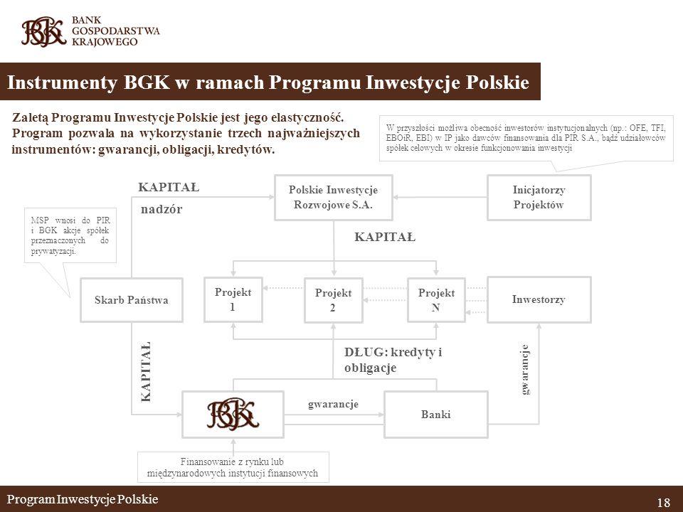 Program Inwestycje Polskie 18 Instrumenty BGK w ramach Programu Inwestycje Polskie Polskie Inwestycje Rozwojowe S.A.