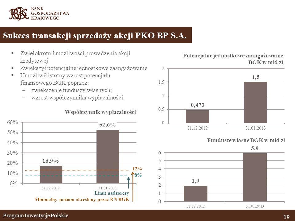 Program Inwestycje Polskie 19 Sukces transakcji sprzedaży akcji PKO BP S.A.