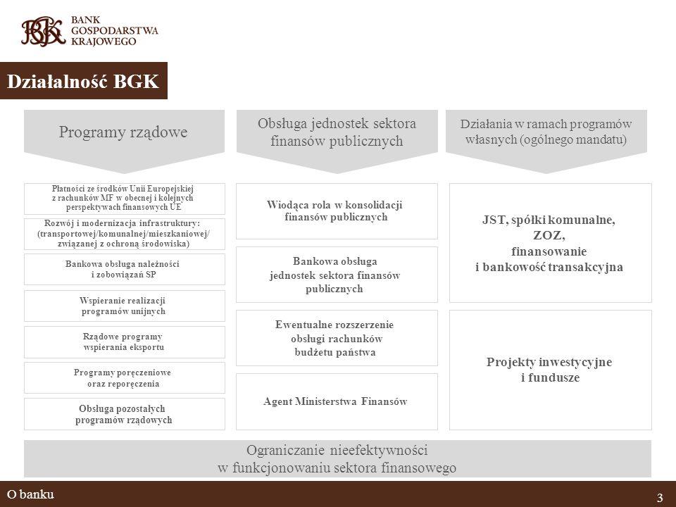 O banku 3 Działalność BGK JST, spółki komunalne, ZOZ, finansowanie i bankowość transakcyjna Projekty inwestycyjne i fundusze Rozwój i modernizacja infrastruktury: (transportowej/komunalnej/mieszkaniowej/ związanej z ochroną środowiska) Bankowa obsługa jednostek sektora finansów publicznych Ewentualne rozszerzenie obsługi rachunków budżetu państwa Wiodąca rola w konsolidacji finansów publicznych Płatności ze środków Unii Europejskiej z rachunków MF w obecnej i kolejnych perspektywach finansowych UE Wspieranie realizacji programów unijnych Rządowe programy wspierania eksportu Programy poręczeniowe oraz reporęczenia Bankowa obsługa należności i zobowiązań SP Obsługa pozostałych programów rządowych Agent Ministerstwa Finansów Programy rządowe Obsługa jednostek sektora finansów publicznych Działania w ramach programów własnych (ogólnego mandatu) Ograniczanie nieefektywności w funkcjonowaniu sektora finansowego