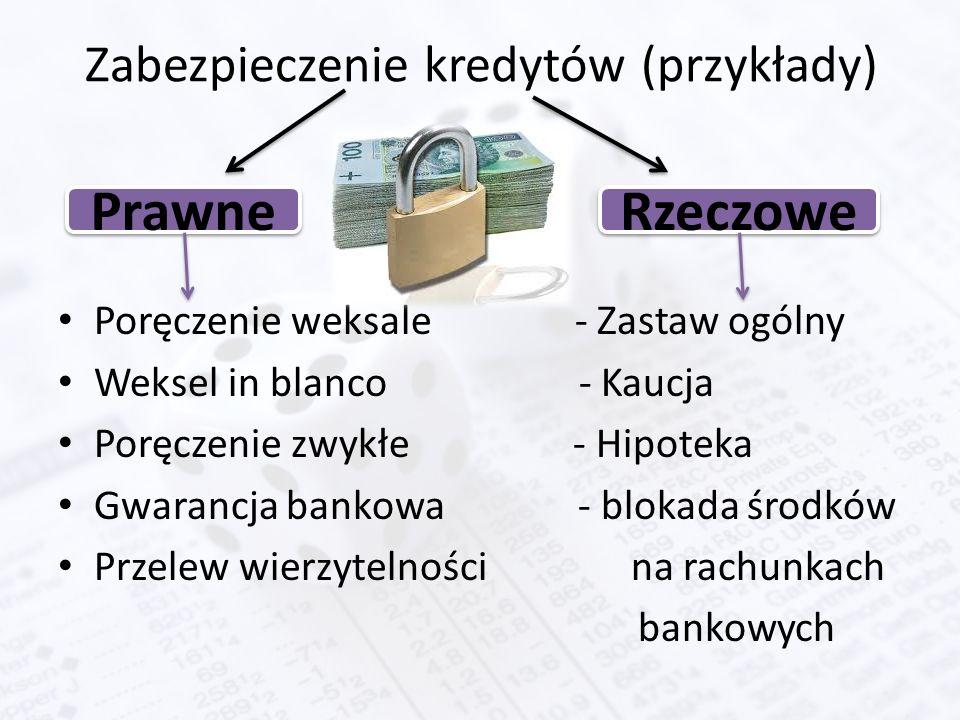 Zabezpieczenie kredytów (przykłady) Poręczenie weksale - Zastaw ogólny Weksel in blanco - Kaucja Poręczenie zwykłe - Hipoteka Gwarancja bankowa - blok