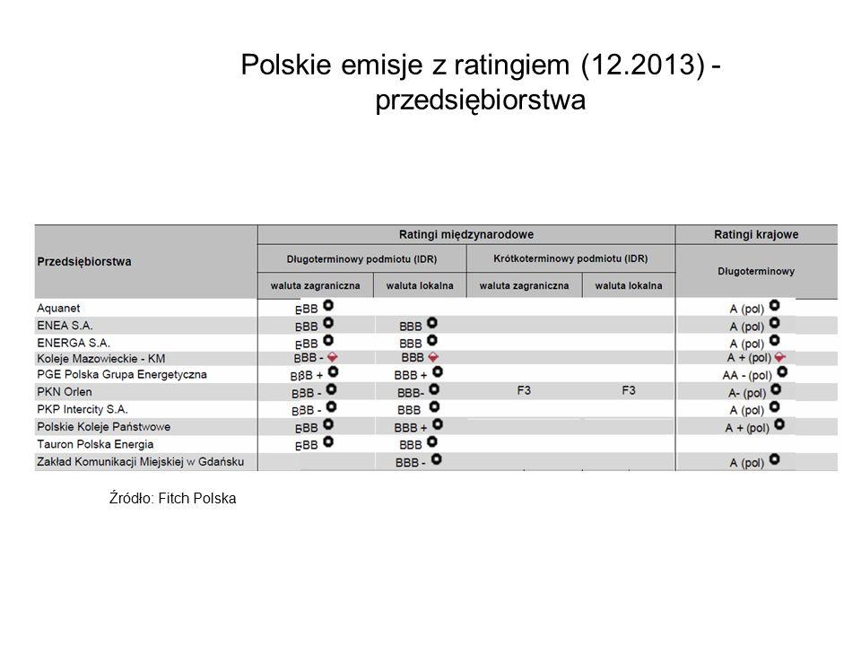 Polskie emisje z ratingiem (12.2013) - przedsiębiorstwa Źródło: Fitch Polska