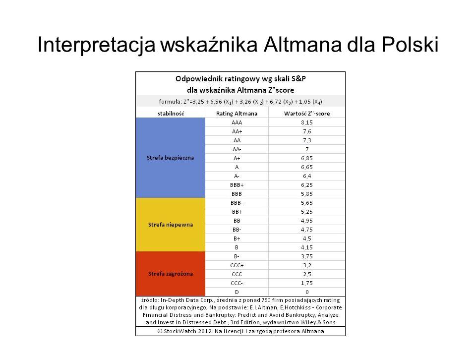Interpretacja wskaźnika Altmana dla Polski