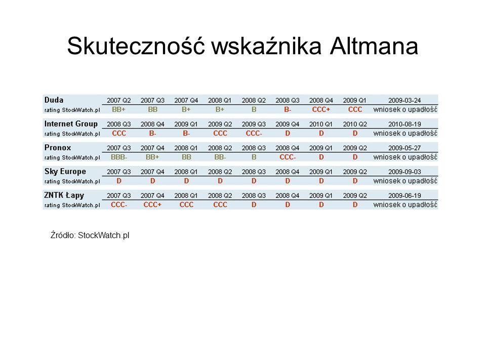 Skuteczność wskaźnika Altmana Źródło: StockWatch.pl