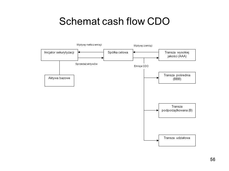 56 Schemat cash flow CDO Inicjator sekurytyzacji Aktywa bazowe Spółka celowaTransza wysokiej jakości (AAA) Transza udziałowa Transza pośrednia (BBB) Transza podporządkowana (B) Wpływy netto z emisji Sprzedaż aktywów Wpływy z emisji Emisja CDO