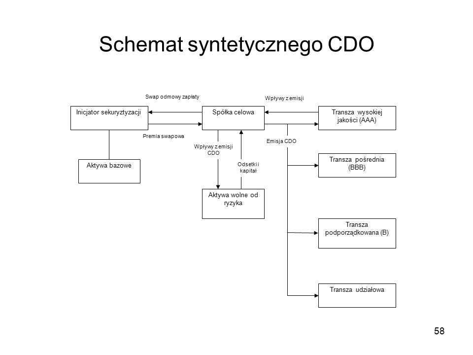 58 Schemat syntetycznego CDO Inicjator sekuryztyzacji Aktywa bazowe Spółka celowaTransza wysokiej jakości (AAA) Transza udziałowa Transza pośrednia (BBB) Transza podporządkowana (B) Swap odmowy zapłaty Premia swapowa Wpływy z emisji Emisja CDO Aktywa wolne od ryzyka Odsetki i kapitał Wpływy z emisji CDO