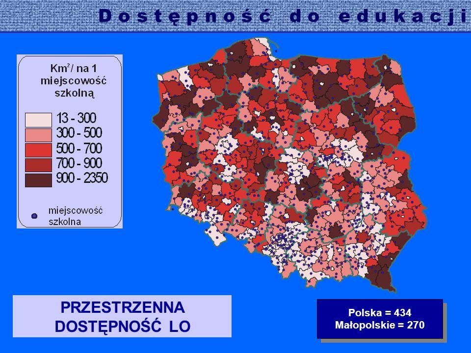 PRZESTRZENNA DOSTĘPNOŚĆ LO Polska = 434 Małopolskie = 270 Polska = 434 Małopolskie = 270 D o s t ę p n o ś ć d o e d u k a c j i