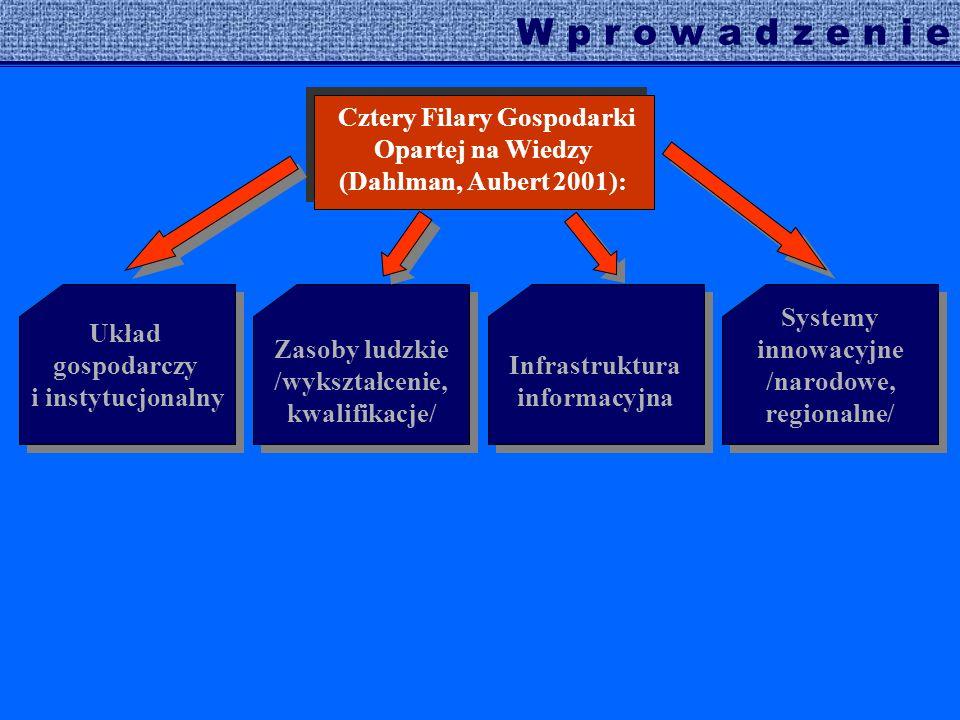 W p r o w a d z e n i e Układ gospodarczy i instytucjonalny Systemy innowacyjne /narodowe, regionalne/ Infrastruktura informacyjna Zasoby ludzkie /wykształcenie, kwalifikacje/ Cztery Filary Gospodarki Opartej na Wiedzy (Dahlman, Aubert 2001):