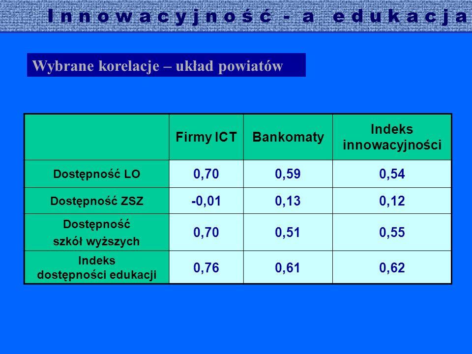 Wybrane korelacje – układ powiatów I n n o w a c y j n o ś ć - a e d u k a c j a Firmy ICTBankomaty Indeks innowacyjności Dostępność LO 0,700,590,54 D