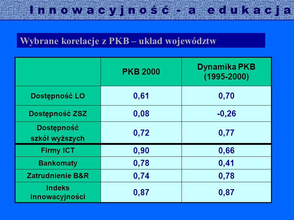 I n n o w a c y j n o ś ć - a e d u k a c j a Wybrane korelacje z PKB – układ województw PKB 2000 Dynamika PKB (1995-2000) Dostępność LO 0,610,70 Dostępność ZSZ 0,08-0,26 Dostępność szkół wyższych 0,720,77 Firmy ICT 0,900,66 Bankomaty 0,780,41 Zatrudnienie B&R 0,740,78 Indeks innowacyjności 0,87