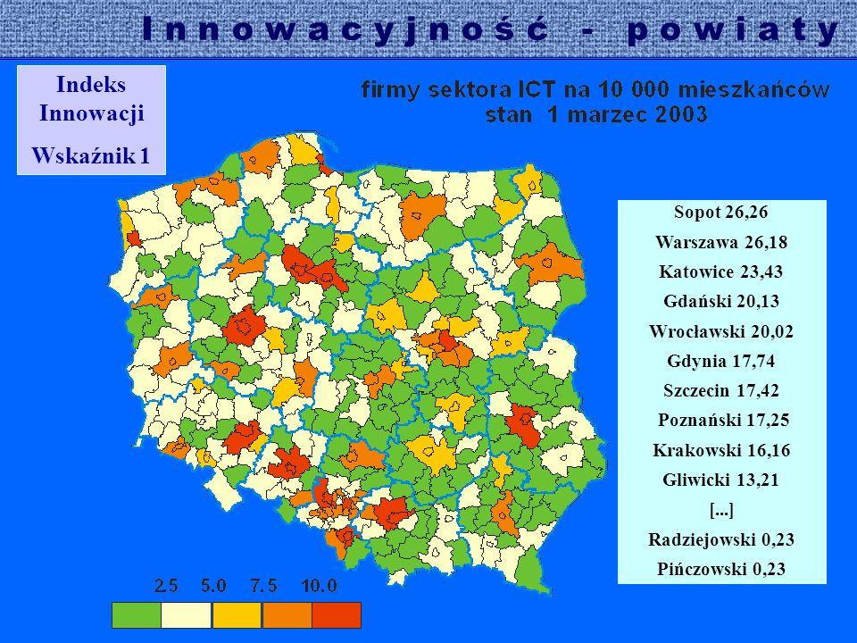 I n n o w a c y j n o ś ć - p o w i a t y Indeks Innowacji Wskaźnik 2 Warszawa 4,6 Gdynia 4,15 Gdański 4,06 (4,2) Szczecin 3,56 Poznański 3,54 (4,3) Sopot 3,37 Wrocławski 3,30 (3,7) Katowice 3,28 Krakowski 3,09 (3,9) [...] Włoszowski 0,21 Sejneński 0,00