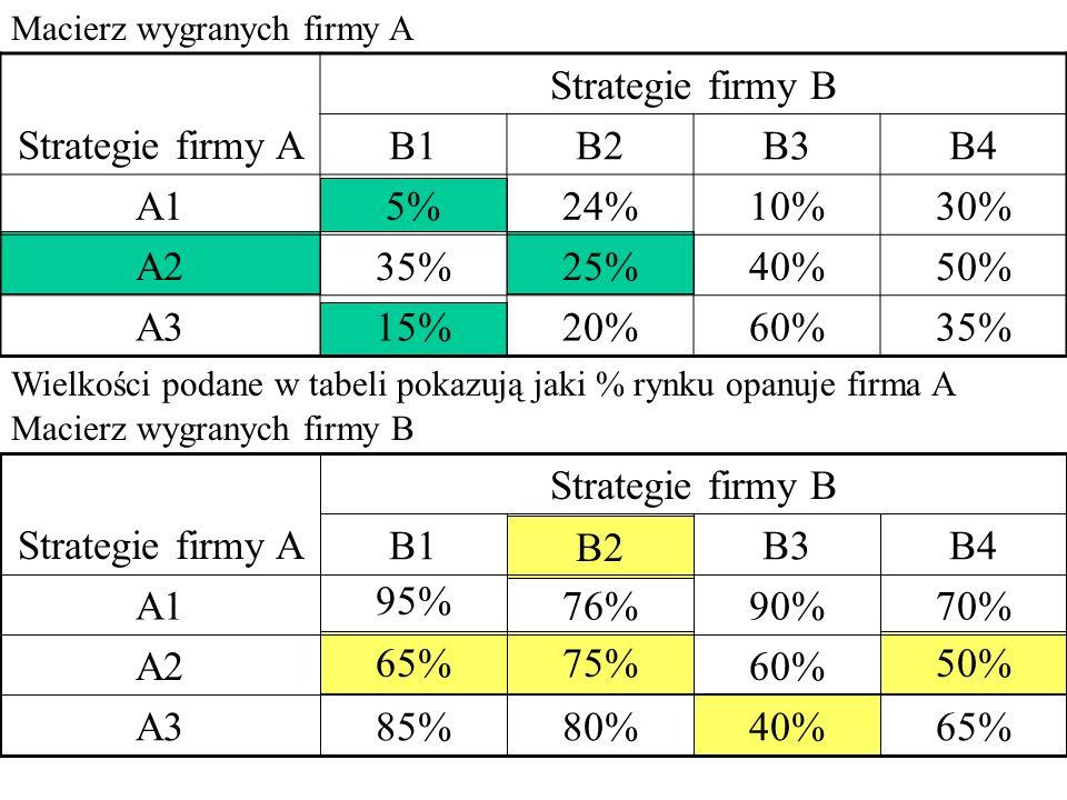 Macierz wygranych firmy A Strategie firmy A Strategie firmy B B1B2B3B4 A15%24%10%30% A235%25%40%50% A315%20%60%35% Wielkości podane w tabeli pokazują jaki % rynku opanuje firma A Macierz wygranych firmy B 65%40%80%85%A3 50% 60% 75%65% A2 70%90%76% 95% A1 B4B3 B2 B1 Strategie firmy B Strategie firmy A