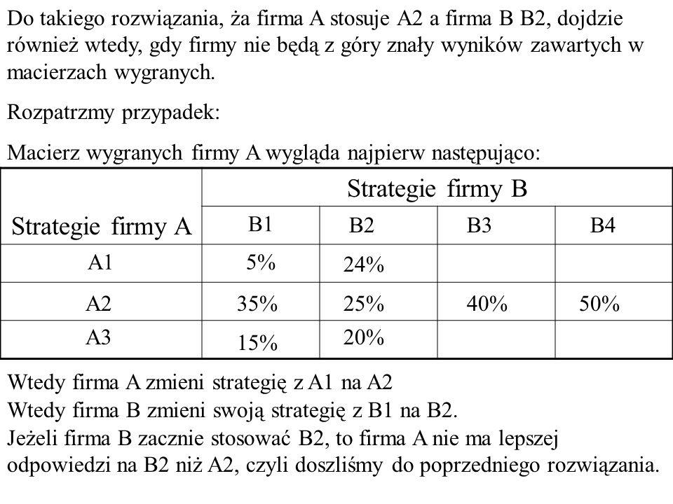 Macierz wygranych firmy A Strategie firmy A Strategie firmy B B1B2B3B4 A15%24%10%30% A235%25%40%50% A315%20%60%35% Wielkości podane w tabeli pokazują