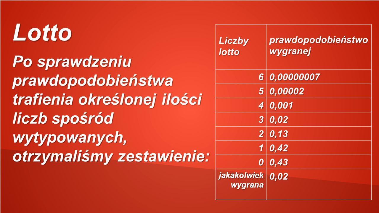 Lotto Po sprawdzeniu prawdopodobieństwa trafienia określonej ilości liczb spośród wytypowanych, otrzymaliśmy zestawienie: Liczby lotto prawdopodobieństwo wygranej prawdopodobieństwo wygranej 60,00000007 50,00002 40,001 30,02 20,13 10,42 00,43 jakakolwiek wygrana 0,02