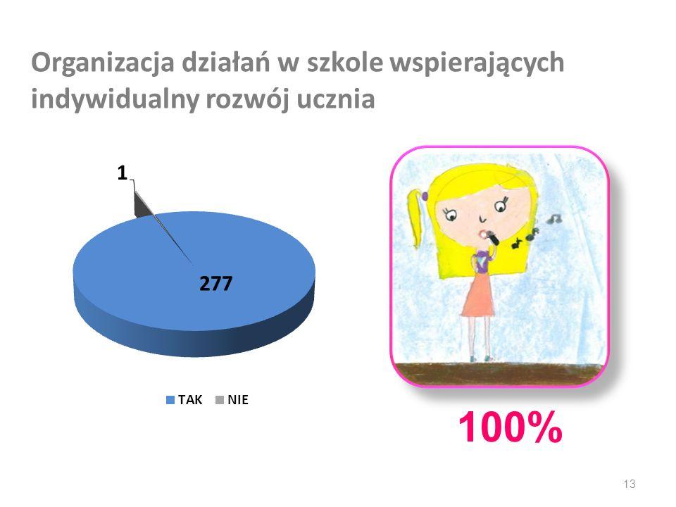 Organizacja działań w szkole wspierających indywidualny rozwój ucznia 13 100%