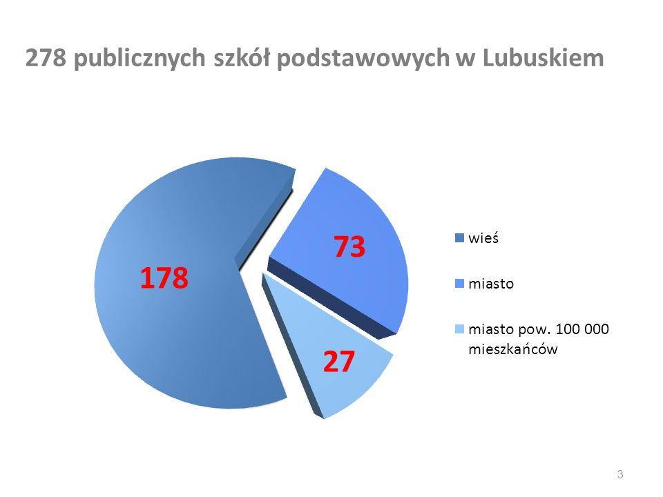 278 publicznych szkół podstawowych w Lubuskiem 3