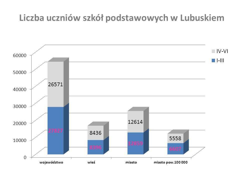 Liczba uczniów szkół podstawowych w Lubuskiem
