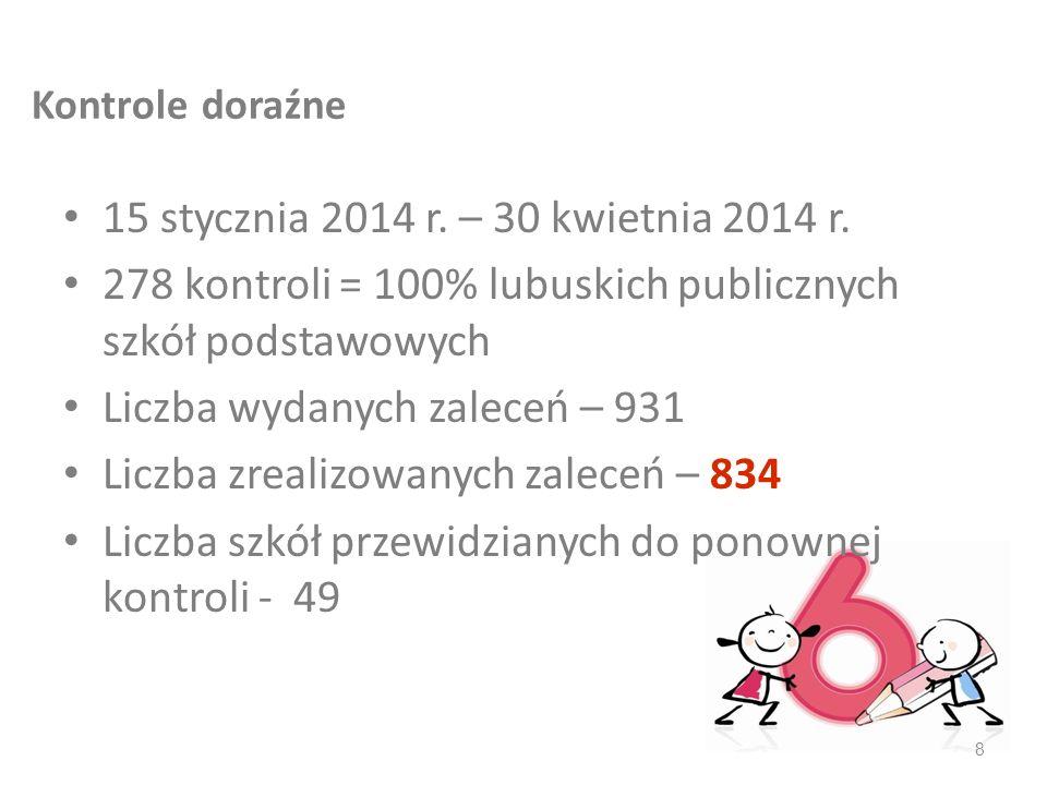 Kontrole doraźne 15 stycznia 2014 r. – 30 kwietnia 2014 r. 278 kontroli = 100% lubuskich publicznych szkół podstawowych Liczba wydanych zaleceń – 931