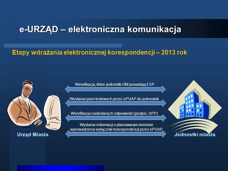 e-URZĄD – elektroniczna komunikacja Etapy wdrażania elektronicznej korespondencji – 2013 rok Weryfikacja, które jednostki UM posiadają ESP Wysłanie pi