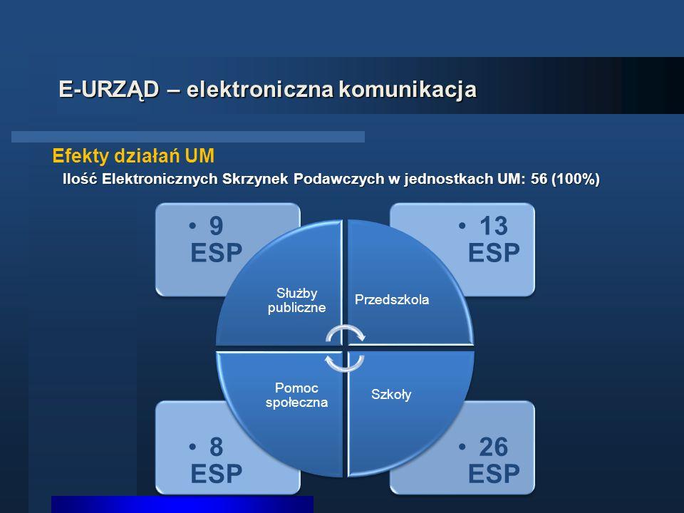 E-URZĄD – elektroniczna komunikacja Efekty działań UM 26 ESP 8 ESP 13 ESP 9 ESP Służby publiczne Przedszkola Szkoły Pomoc społeczna Ilość Elektronicznych Skrzynek Podawczych w jednostkach UM56 (100%) Ilość Elektronicznych Skrzynek Podawczych w jednostkach UM: 56 (100%)