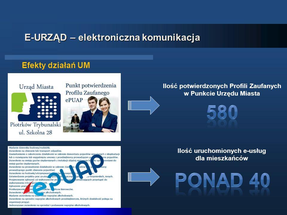 Efekty działań UM Ilość potwierdzonych Profili Zaufanych w Punkcie Urzędu Miasta Ilość uruchomionych e-usług dla mieszkańców