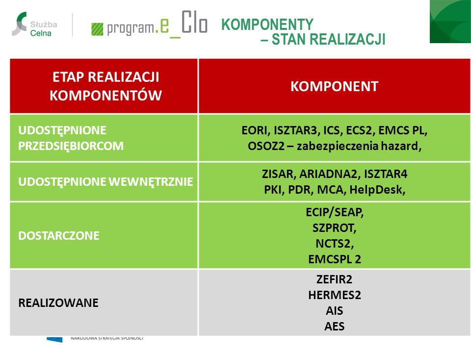 ETAP REALIZACJI KOMPONENTÓW KOMPONENT UDOSTĘPNIONE PRZEDSIĘBIORCOM EORI, ISZTAR3, ICS, ECS2, EMCS PL, OSOZ2 – zabezpieczenia hazard, UDOSTĘPNIONE WEWN
