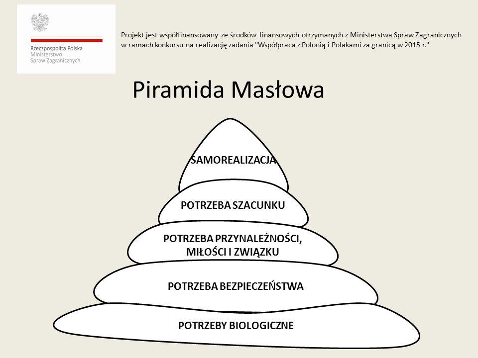Piramida Masłowa SAMOREALIZACJA POTRZEBA SZACUNKU POTRZEBA PRZYNALEŻNOŚCI, MIŁOŚCI I ZWIĄZKU POTRZEBA BEZPIECZEŃSTWA POTRZEBY BIOLOGICZNE