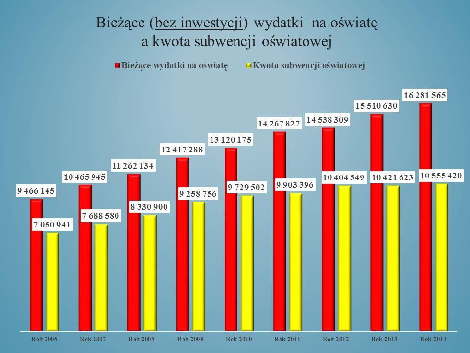 Bieżące (bez inwestycji) wydatki na oświatę a kwota subwencji oświatowej