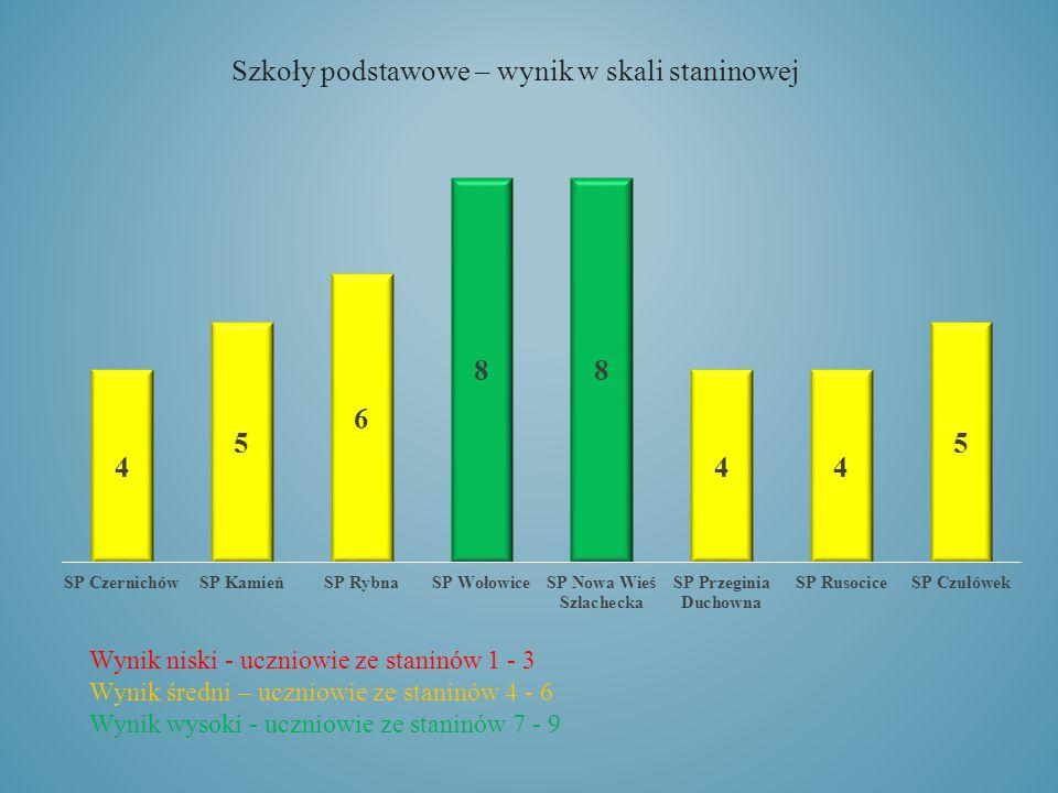 Wynik niski - uczniowie ze staninów 1 - 3 Wynik średni – uczniowie ze staninów 4 - 6 Wynik wysoki - uczniowie ze staninów 7 - 9 Szkoły podstawowe – wynik w skali staninowej