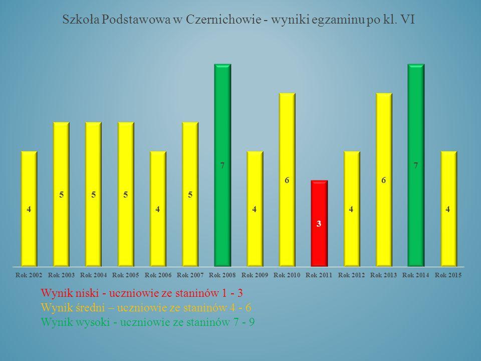 Wynik niski - uczniowie ze staninów 1 - 3 Wynik średni – uczniowie ze staninów 4 - 6 Wynik wysoki - uczniowie ze staninów 7 - 9