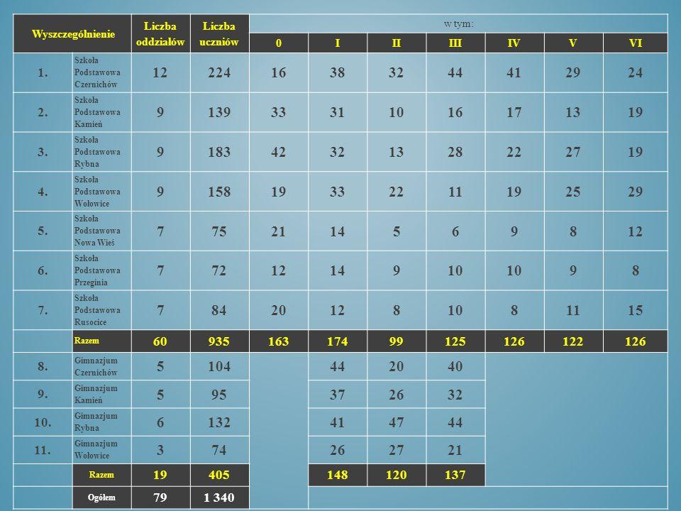 Wyszczególnienie Liczba oddziałów Liczba uczniów w tym: 0IIIIIIIVVVI 1.