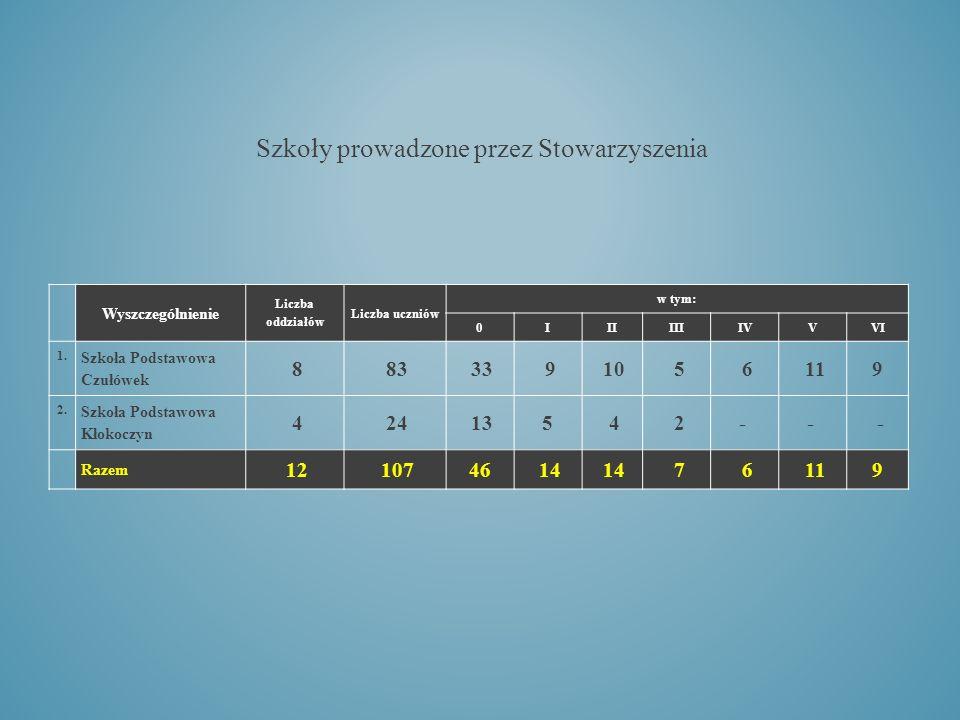 Szkoły prowadzone przez Stowarzyszenia Wyszczególnienie Liczba oddziałów Liczba uczniów w tym: 0IIIIIIIVVVI 1.