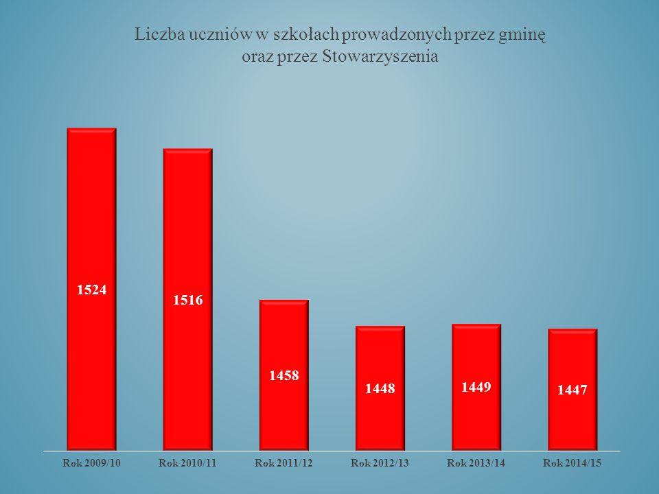 Liczba uczniów w szkołach prowadzonych przez gminę oraz przez Stowarzyszenia